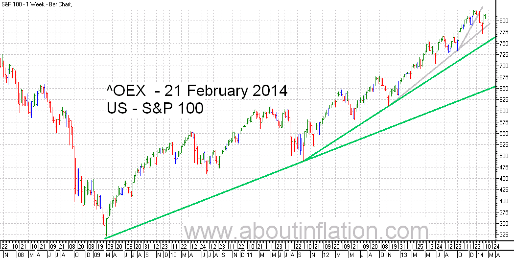 S & P 100 Index TrendLine - bar chart - 21 February 2014