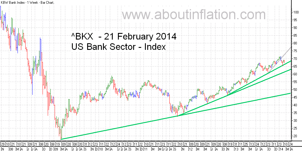 US - Bank Sector TrendLine - bar chart - 21 February 2014