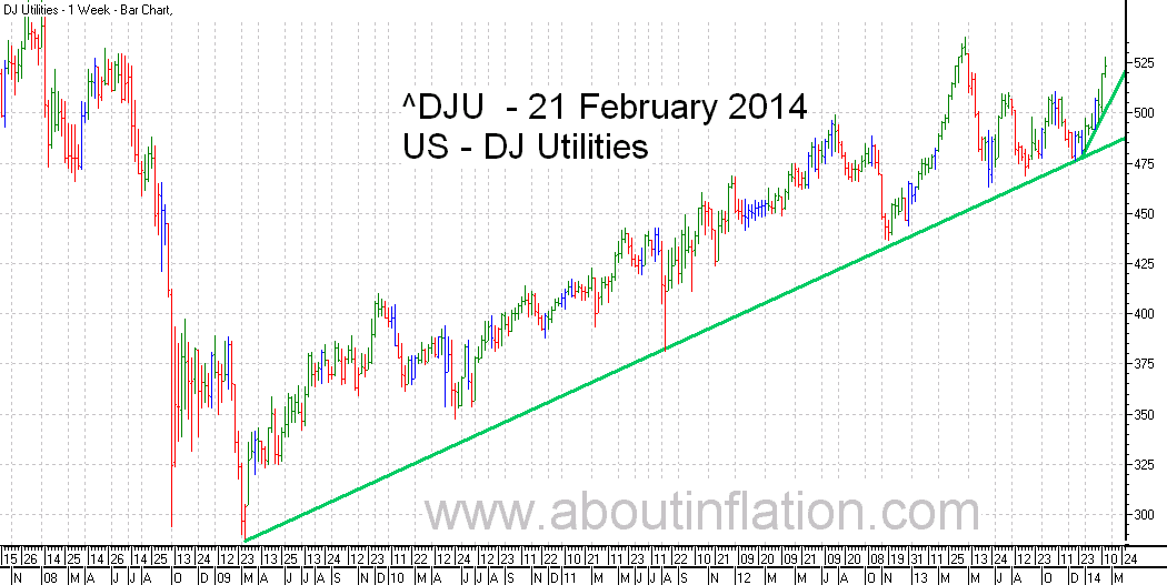 DJ Utilities Index TrendLine - bar chart - 21 February 2014