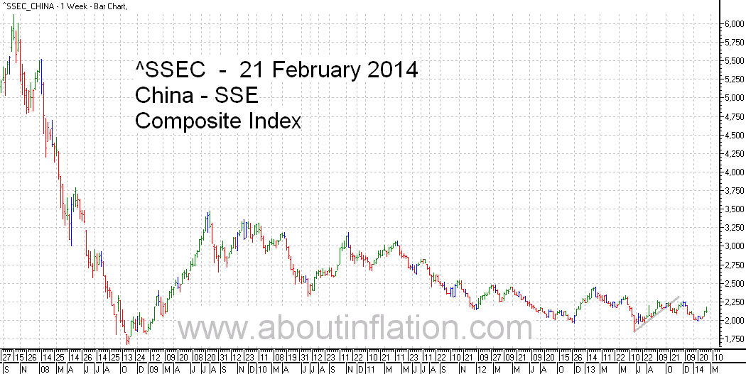 SSEC  Index Trend Line - bar chart - 21 February 2014 - SSEC  指数条形图