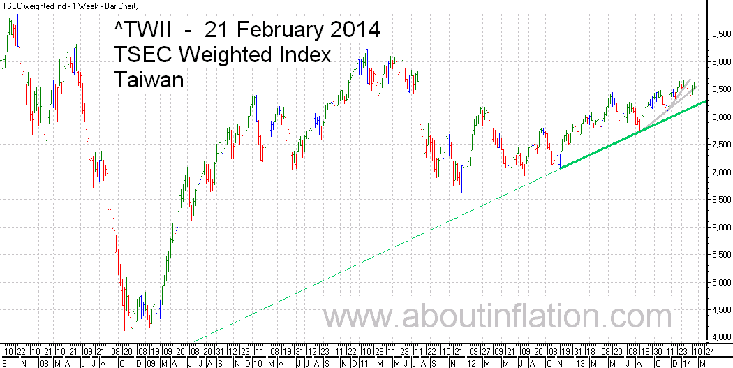 TWII  Index Trend Line - bar chart - 21 February 2014 - TWII 指数条形图