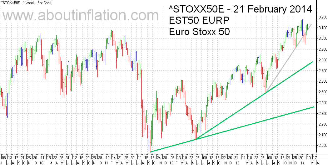 Euro Stoxx 50 Index Trend Line - bar chart - 21 February 2014 - Euro Stoxx 50 Index Balkendiagramm