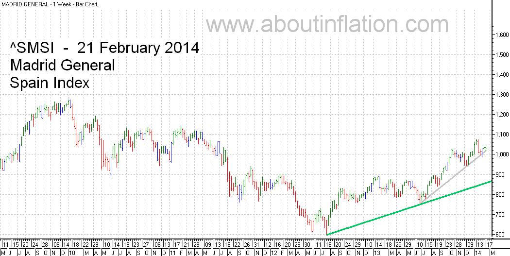 SMSI  Index Trend Line - bar chart - 21 February 2014 - SMSI Índice de gráfico de barras