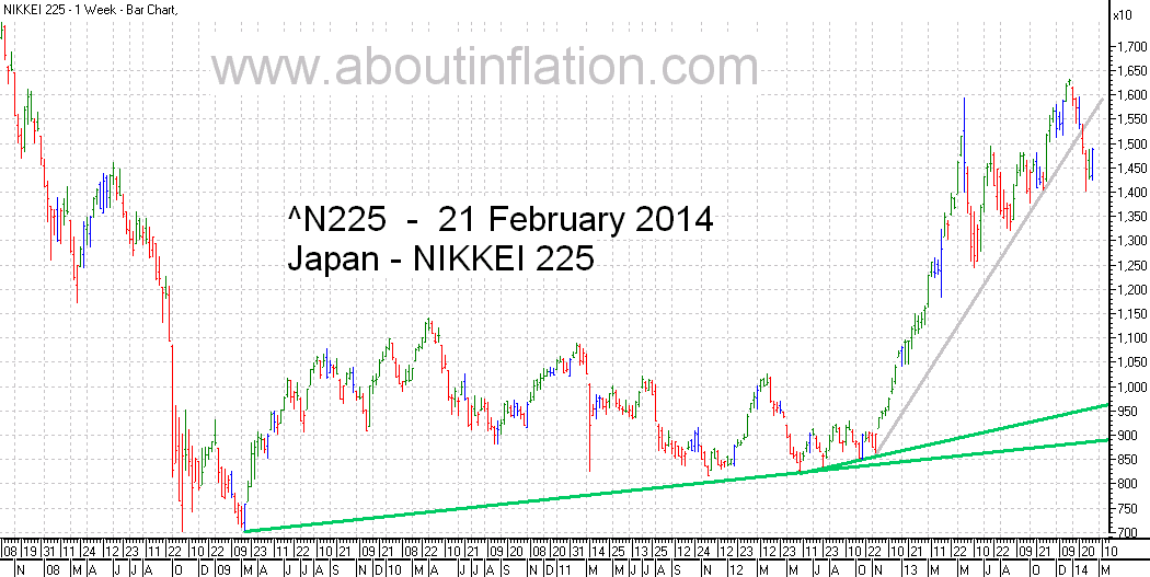 Nikkei 225 Index TrendLine - bar chart - 21 February 2014 - 日経225種平均株価の棒グラフ