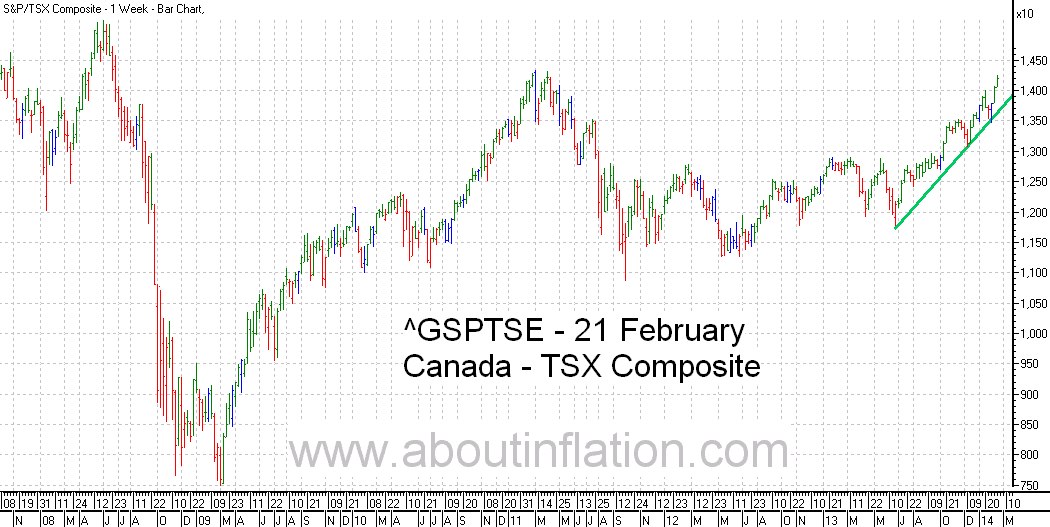 TSX Composite Index TrendLine - bar chart - 21 February 2014 - TSX Composite indice de graphique à barres