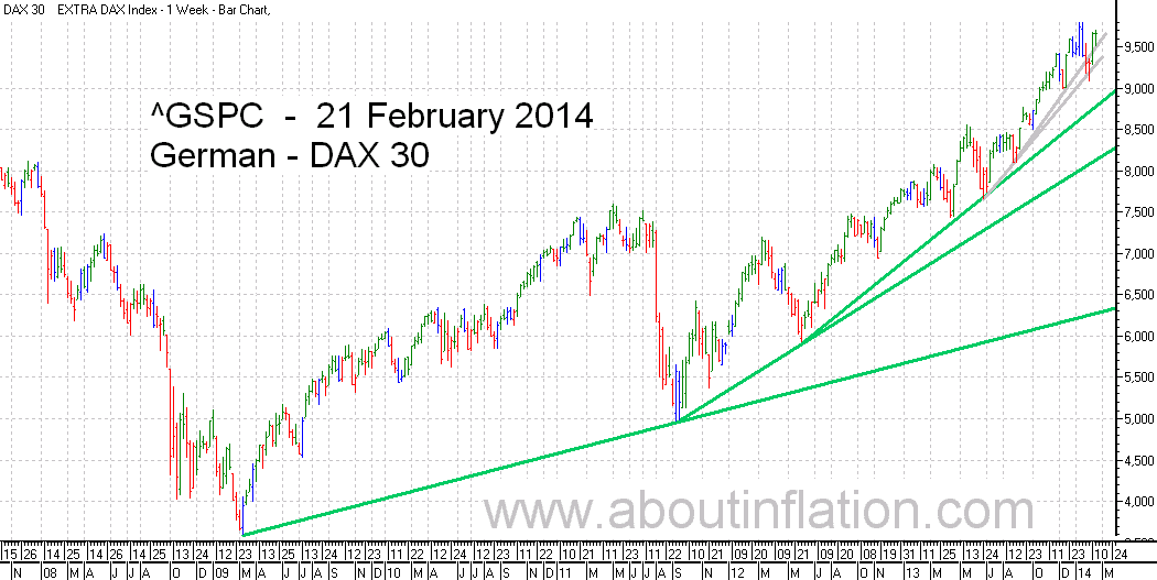 DAX 30 Index TrendLine - bar chart - 21 February 2014 - DAX 30 Index Balkendiagramm