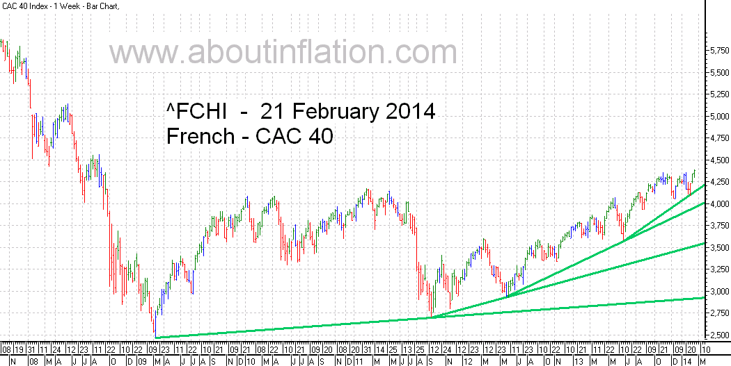 CAC 40 Index TrendLine - bar chart - 21 February 2014 - CAC 40 indice de graphique à barres