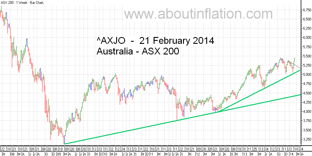 ASX 200 Index TrendLine - bar chart - 21 February 2014