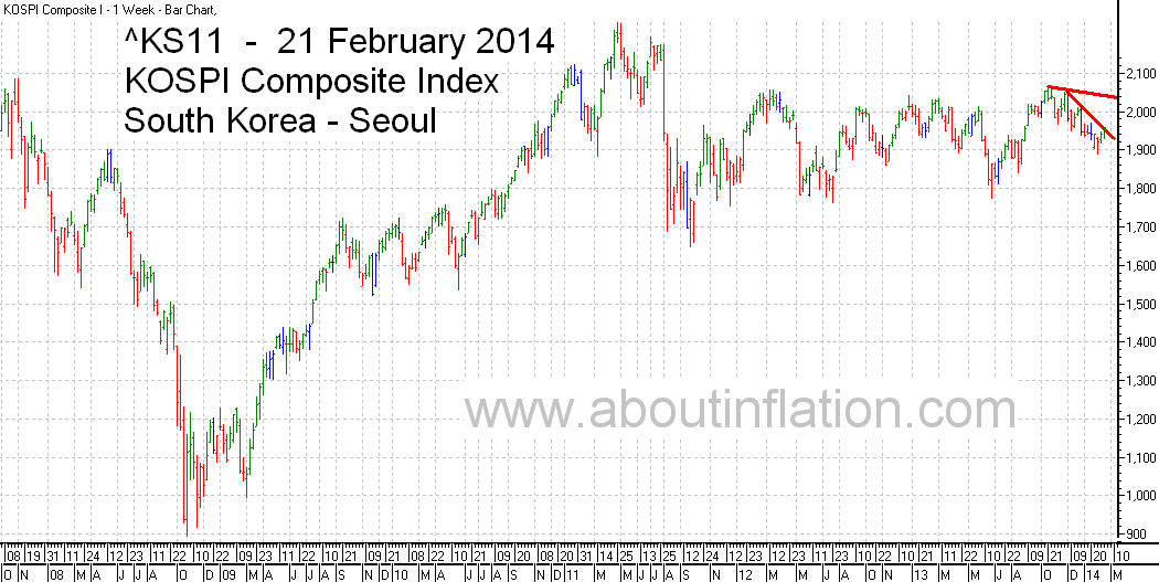 KS11  Index Trend Line bar chart - 14 February 2014 - KS11  인덱스 바 차트
