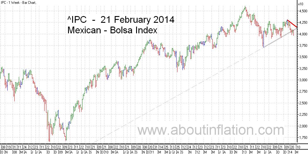 Bolsa  Index Trend Line bar chart - 21 February 2014 - Índice Bolsa de gráfico de barras