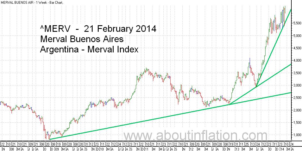 Merval  Index Trend Line bar chart - 21 February 2014 - Índice Merval de gráfico de barras