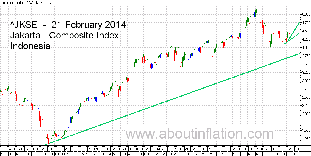 JKSE  Index Trend Line bar chart - 21 February 2014 - Indeks JKSE bar chart