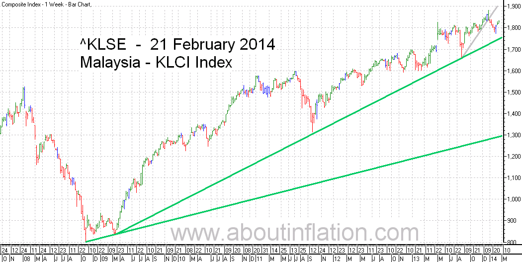 KLSE  Index Trend Line bar chart - 21 February 2014 - Indeks KLSE carta bar