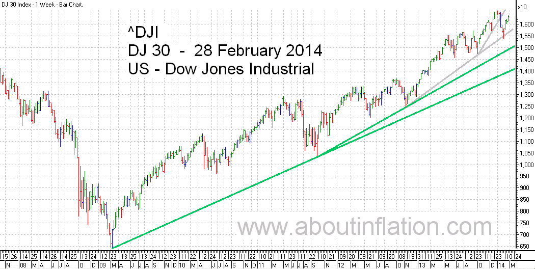 DJ 30 Down Jones Trend Line chart - 28 February 2014