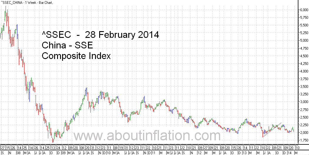 SSEC  Index Trend Line - bar chart - 28 February 2014 - SSEC  指数条形图
