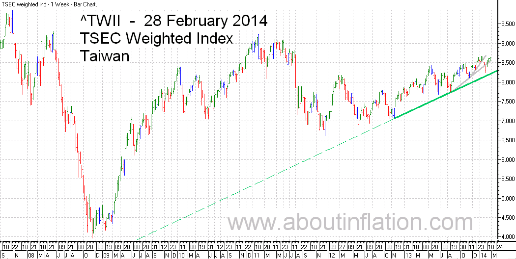 TWII  Index Trend Line - bar chart - 28 February 2014 - TWII 指数条形图
