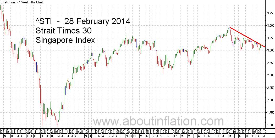 STI  Index Trend Line - bar chart - 28 February 2014 - STI 索引条形图 - Indeks STI carta bar - STI குறியீடு பொருட்டல்ல விளக்கப்படம்