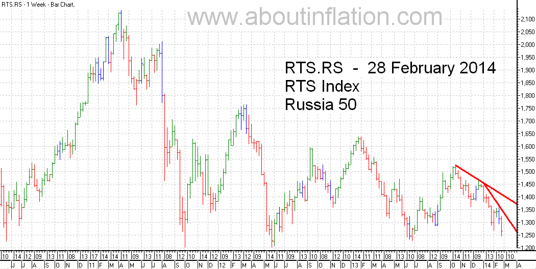 RTS 50  Index Trend Line - bar chart - 28 February 2014 - RTS 50 индекс гистограммы