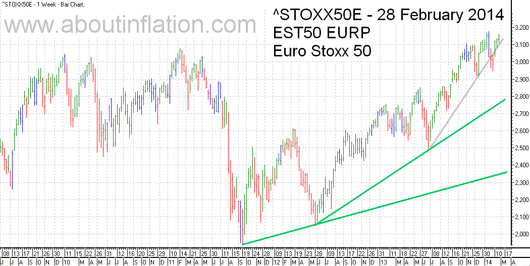 Euro Stoxx 50 Index Trend Line - bar chart - 28 February 2014 - Euro Stoxx 50 Index Balkendiagramm