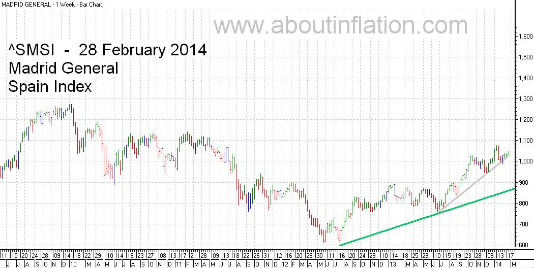 SMSI  Index Trend Line - bar chart - 28 February 2014 - SMSI Índice de gráfico de barras