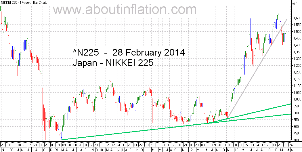 Nikkei 225 Index TrendLine - bar chart - 28 February 2014 - 日経225種平均株価の棒グラフ