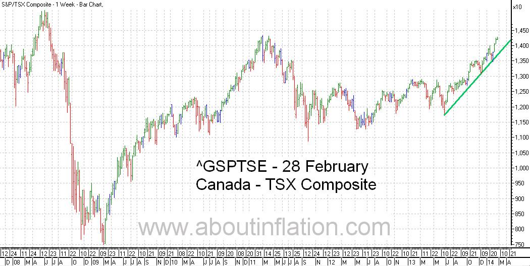 TSX Composite Index TrendLine - bar chart - 28 February 2014 - TSX Composite indice de graphique à barres