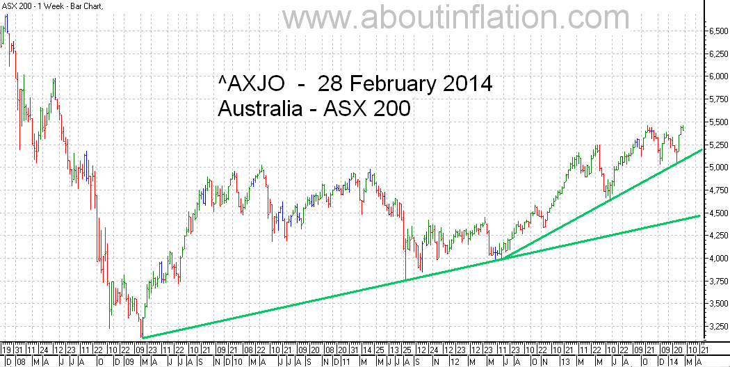 ASX 200 Index TrendLine - bar chart - 28 February 2014