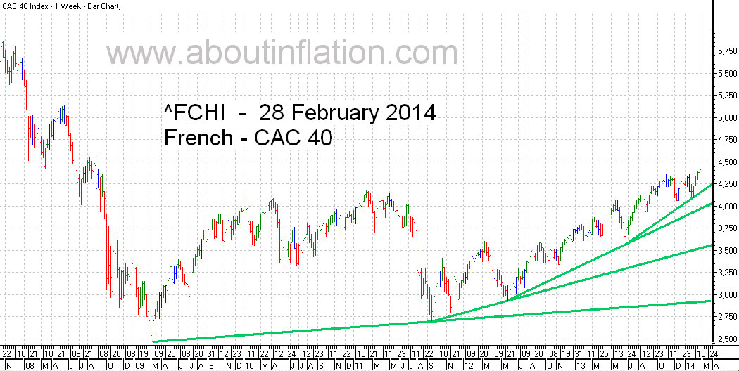 CAC 40 Index TrendLine - bar chart - 28 February 2014 - CAC 40 indice de graphique à barres
