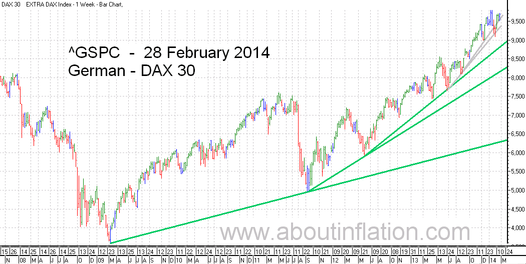 DAX 30 Index TrendLine - bar chart - 28 February 2014 - DAX 30 Index Balkendiagramm