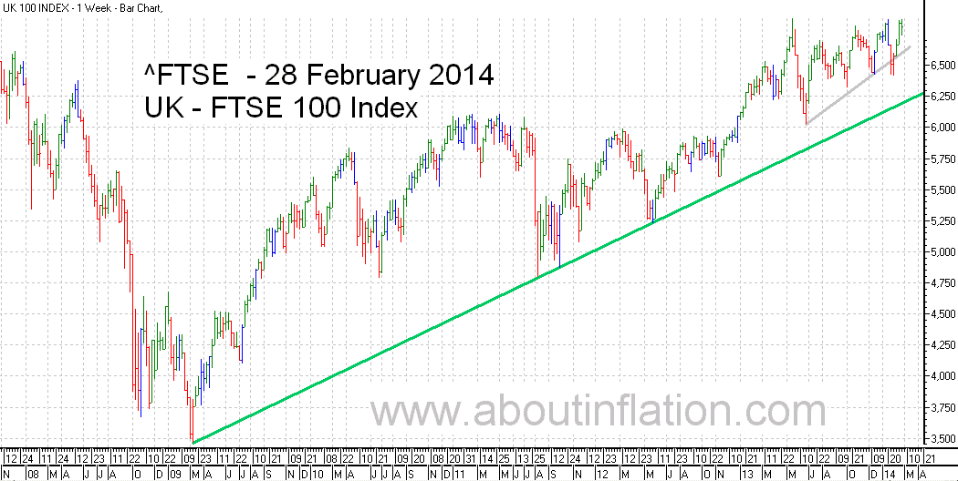 FTSE 100 Index TrendLine - bar chart - 28 February 2014