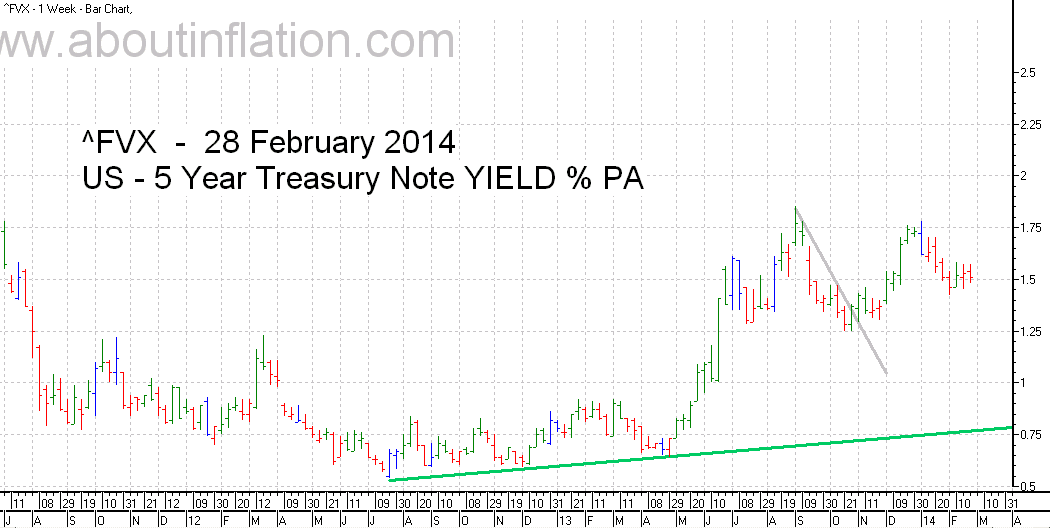 US  5 Year Treasury Note Yield TrendLine - bar chart - 28 February 2014