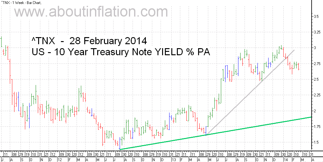 US  10 Year Treasury Note Yield TrendLine - bar chart - 28 February 2014