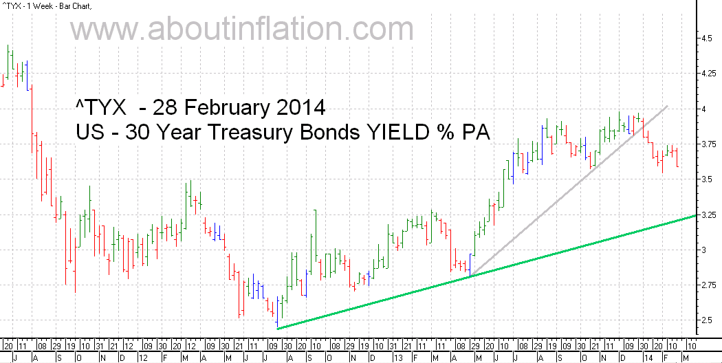 US  30 Year Treasury Bond Yield TrendLine - bar chart - 28 February 2014
