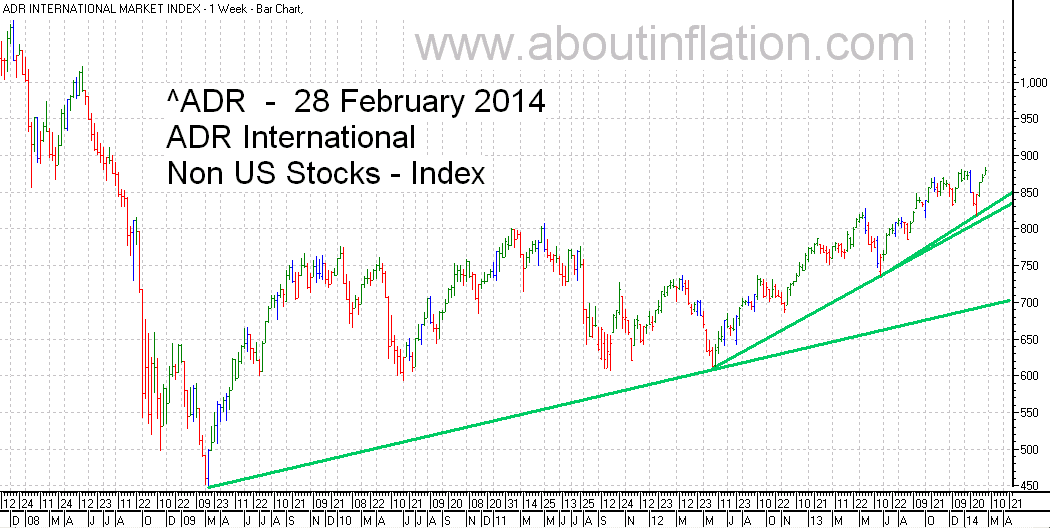 ADR International Index TrendLine - bar chart - 28 February 2014