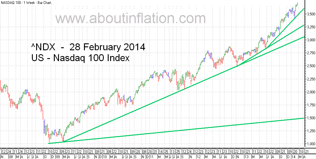 Nasdaq 100 Index TrendLine - bar chart - 28 February 2014