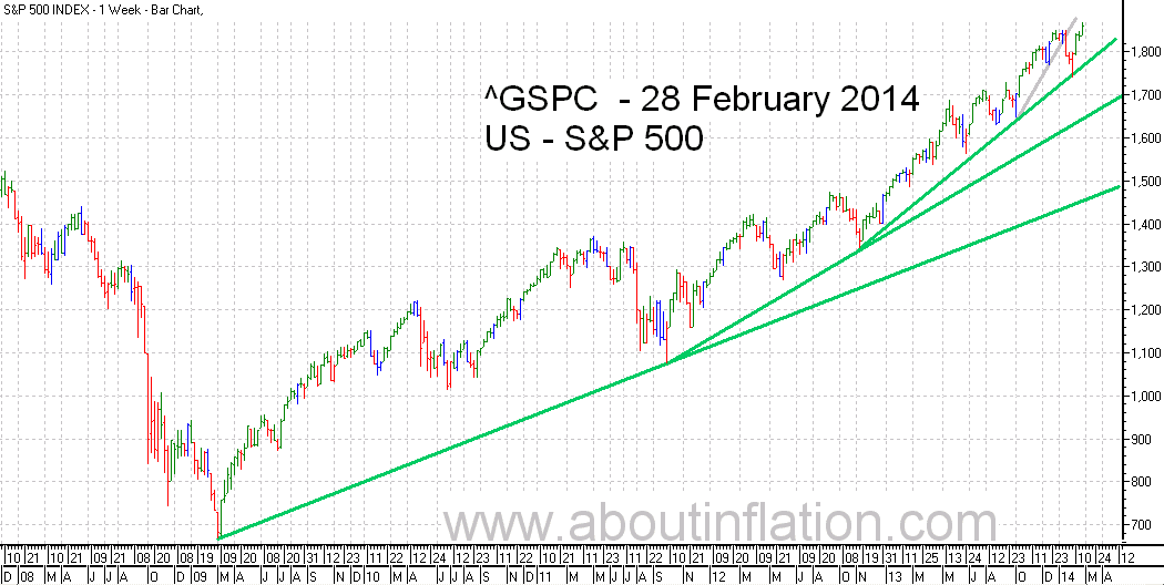 S&P 500 Index TrendLine - bar chart - 28 February 2014