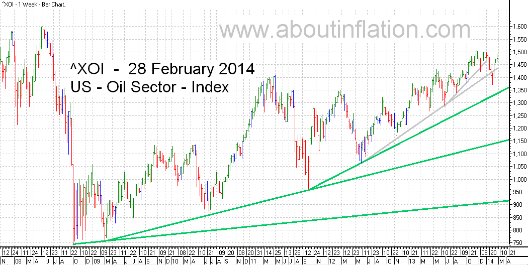 US - Oil Sector TrendLine - bar chart - 28 February 2014 - ^XOI - Oil Index
