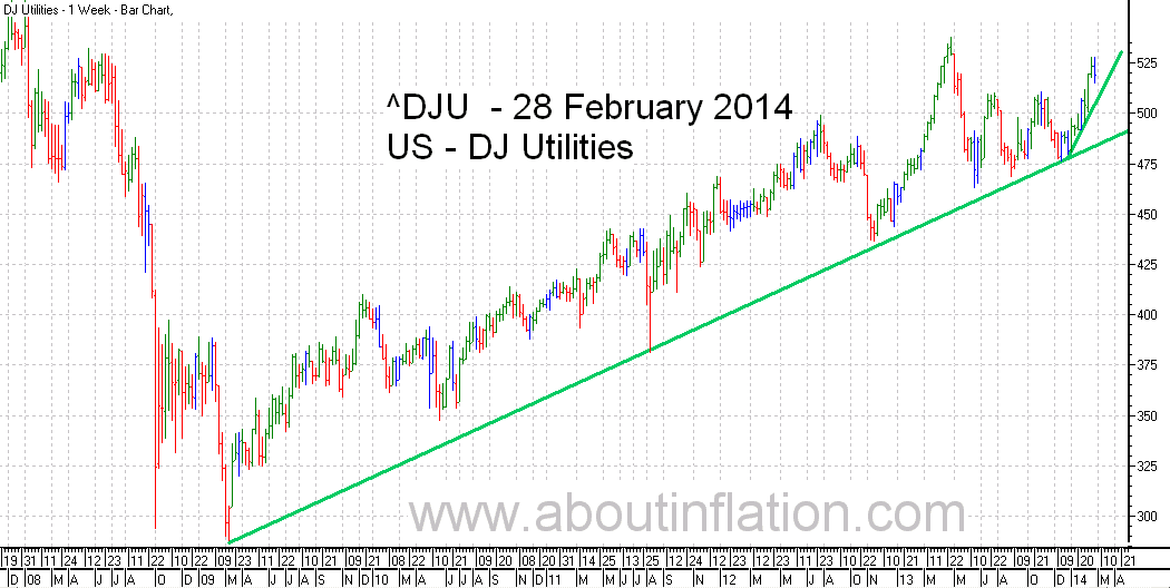DJ Utilities Index TrendLine - bar chart - 28 February 2014