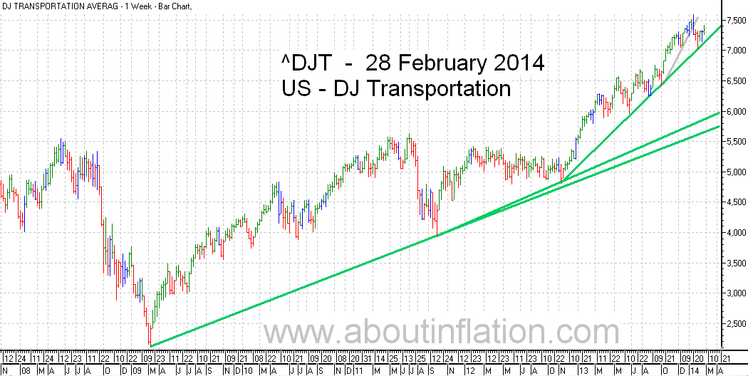 DJ Transportation Index TrendLine - bar chart - 28 February 2014