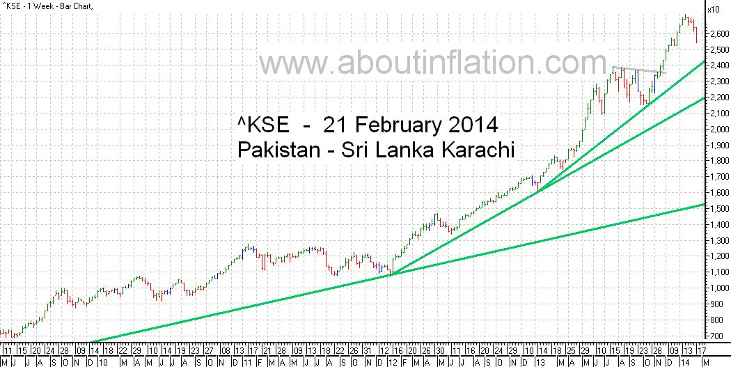 KSE  Index Trend Line bar chart - 21 February 2014 - பாக்கிஸ்தான் குறியீடு போக்கு வரி விளக்கப்படம்