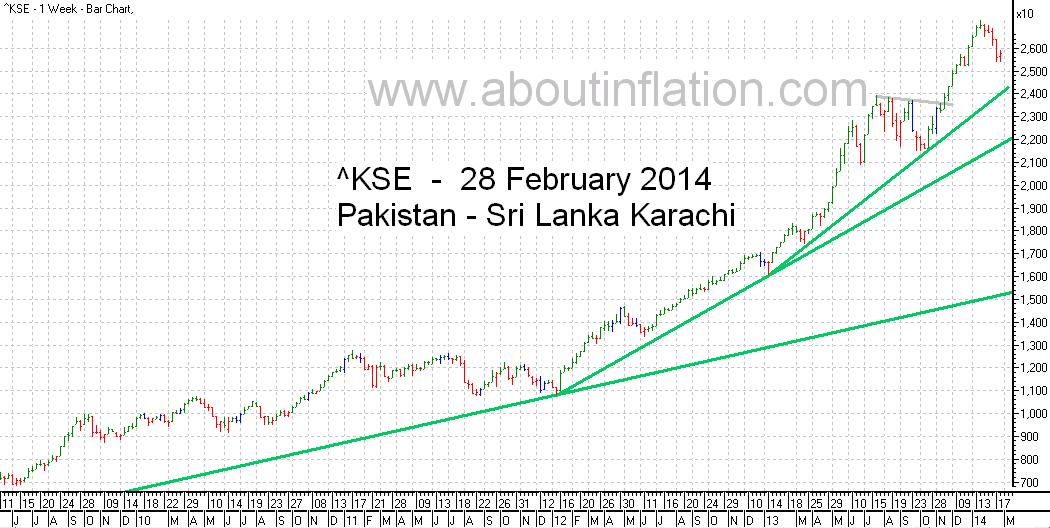 KSE  Index Trend Line bar chart - 28 February 2014 - பாக்கிஸ்தான் குறியீடு போக்கு வரி விளக்கப்படம்
