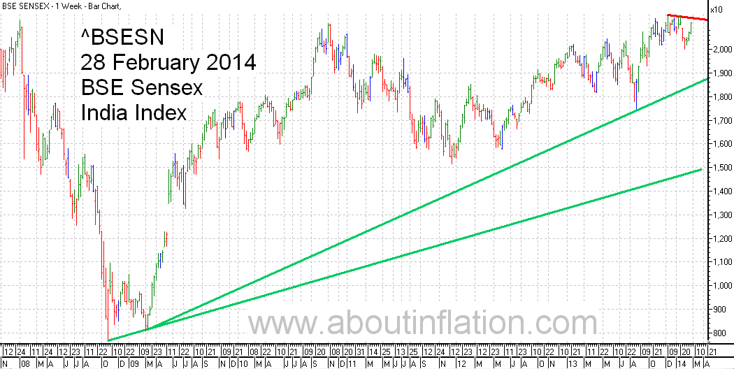 BSE Sensex  Index Trend Line bar chart - 28 February 2014