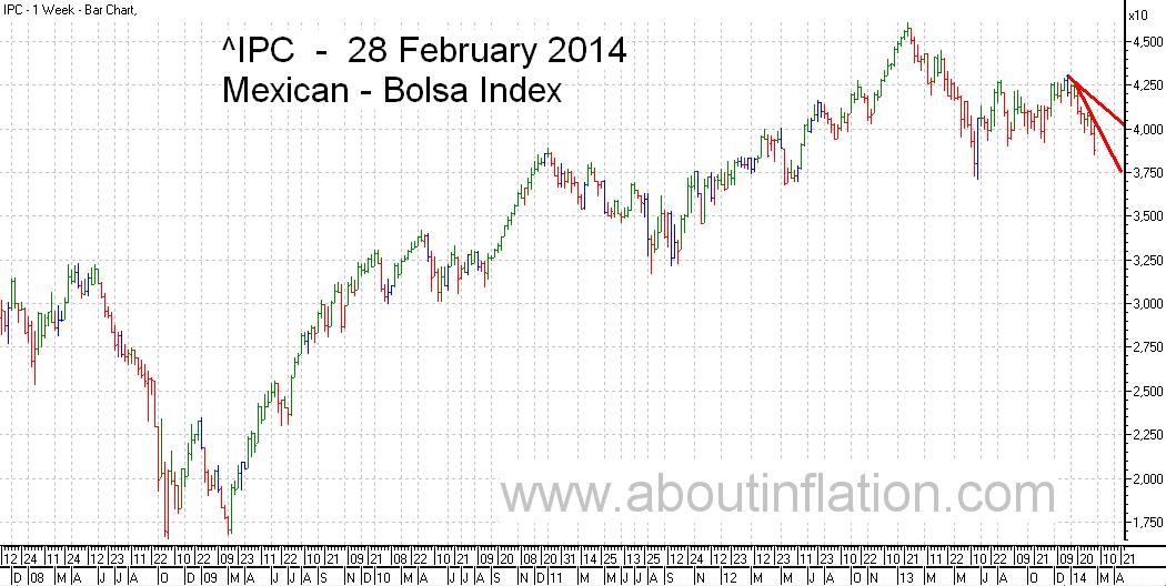 Bolsa  Index Trend Line bar chart - 28 February 2014 - Índice Bolsa de gráfico de barras