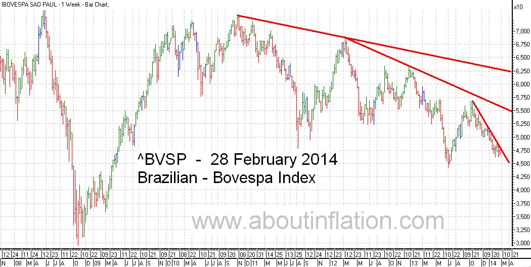Bovesta  Index Trend Line bar chart - 28 February 2014 - Índice Bovespa gráfico de barras