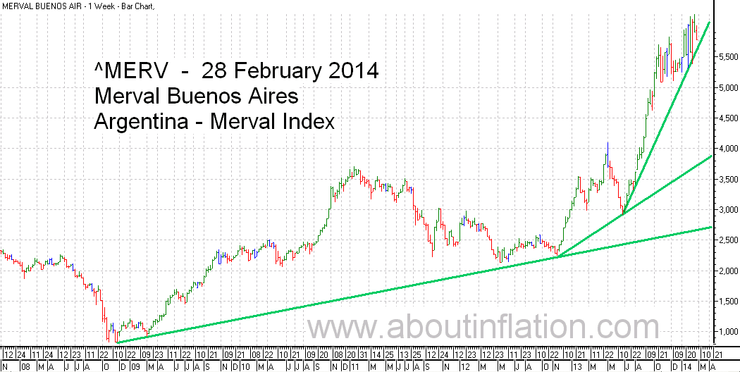 Merval  Index Trend Line bar chart - 28 February 2014 - Índice Merval de gráfico de barras | Índice Merval de gráfico trend