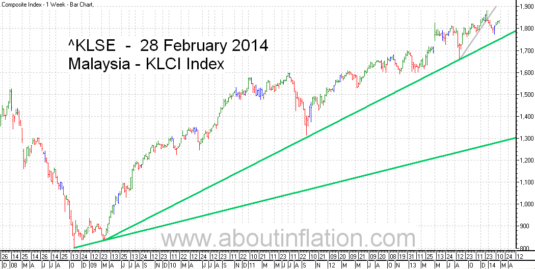 KLSE  Index Trend Line bar chart - 28 February 2014 - Indeks KLSE carta bar