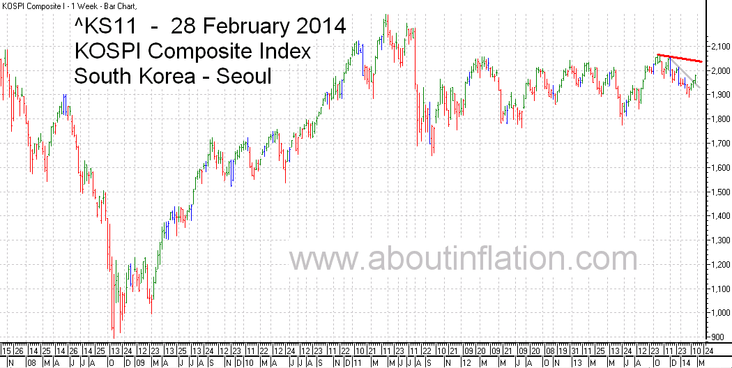 KS11  Index Trend Line bar chart - 28 February 2014 - KS11  인덱스 바 차트