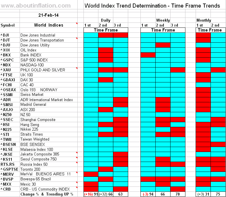 World Index Trend Determination - 21 February 2014 - end of week