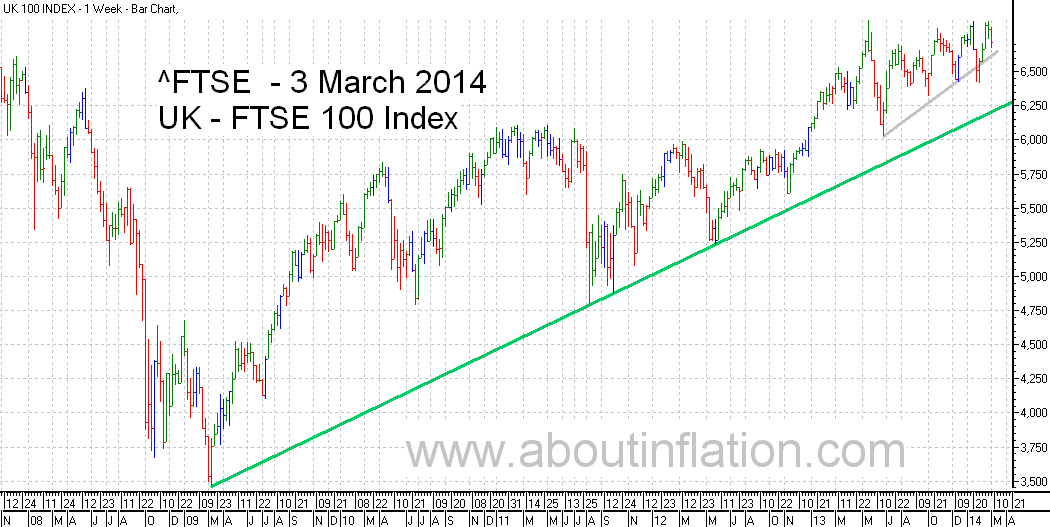 FTSE 100 Index TrendLine - bar chart - 3 March 2014