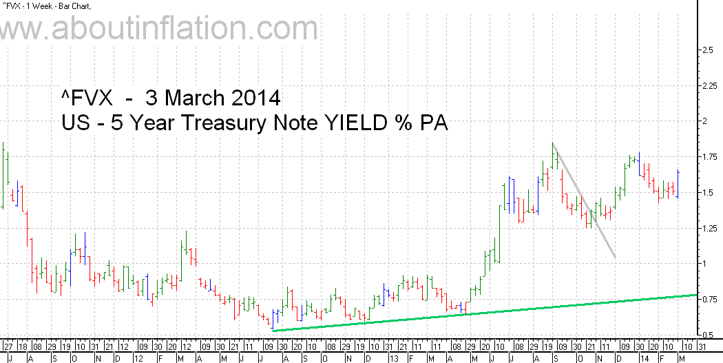US  5 Year Treasury Note Yield TrendLine - bar chart - 3 March 2014
